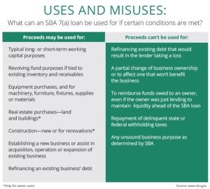 Uses and Misuses: SBA 7(a) loan