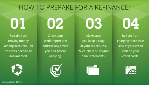 How To Prepare For a Refinance