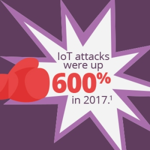 IoT attacks were up 600% in 2017.