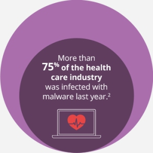 More than 75% of the health care industry was infected with malware last year.