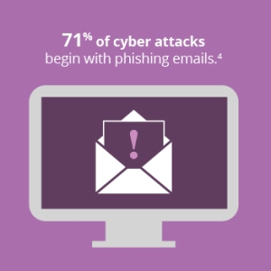 71% of cyber attacks begin with phishing emails.