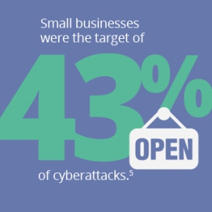 Small businesses were the target of 43% of cyber attacks.