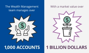 Manage over 1,000 accounts. With a market value over 1 Billion dollars.